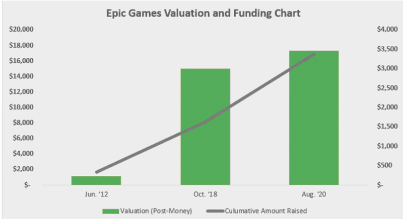 Epic Games Valuation and Funding Chart